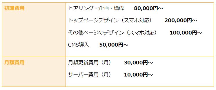 ホームぺージ制作の一般価格設定