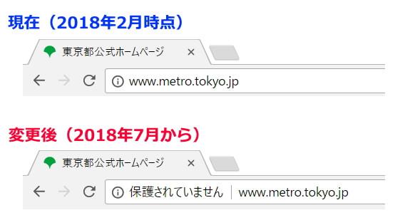 HTTPのページで表示される警告